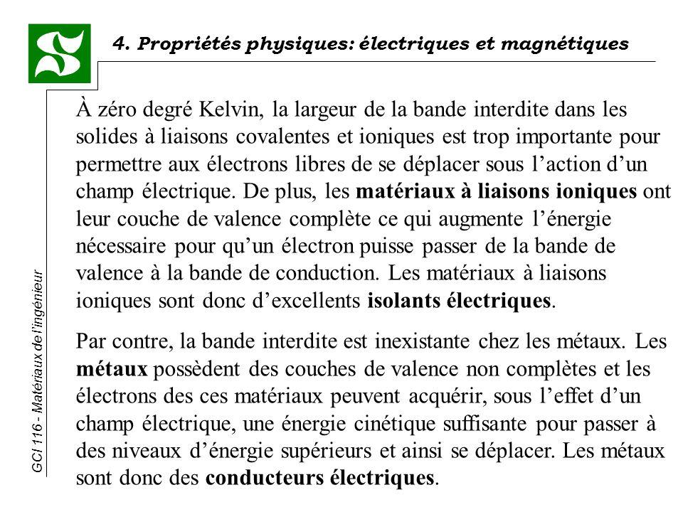 4. Propriétés physiques: électriques et magnétiques GCI 116 - Matériaux de lingénieur À zéro degré Kelvin, la largeur de la bande interdite dans les s