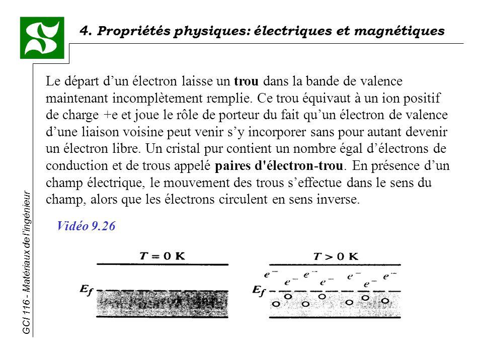 4. Propriétés physiques: électriques et magnétiques GCI 116 - Matériaux de lingénieur Le départ dun électron laisse un trou dans la bande de valence m