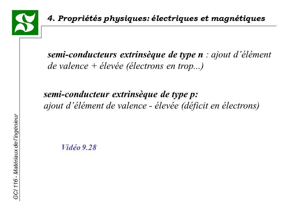 4. Propriétés physiques: électriques et magnétiques GCI 116 - Matériaux de lingénieur semi-conducteurs extrinsèque de type n : ajout délément de valen