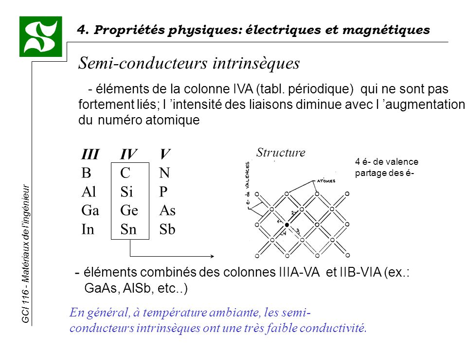 4. Propriétés physiques: électriques et magnétiques GCI 116 - Matériaux de lingénieur Semi-conducteurs intrinsèques - éléments de la colonne IVA (tabl
