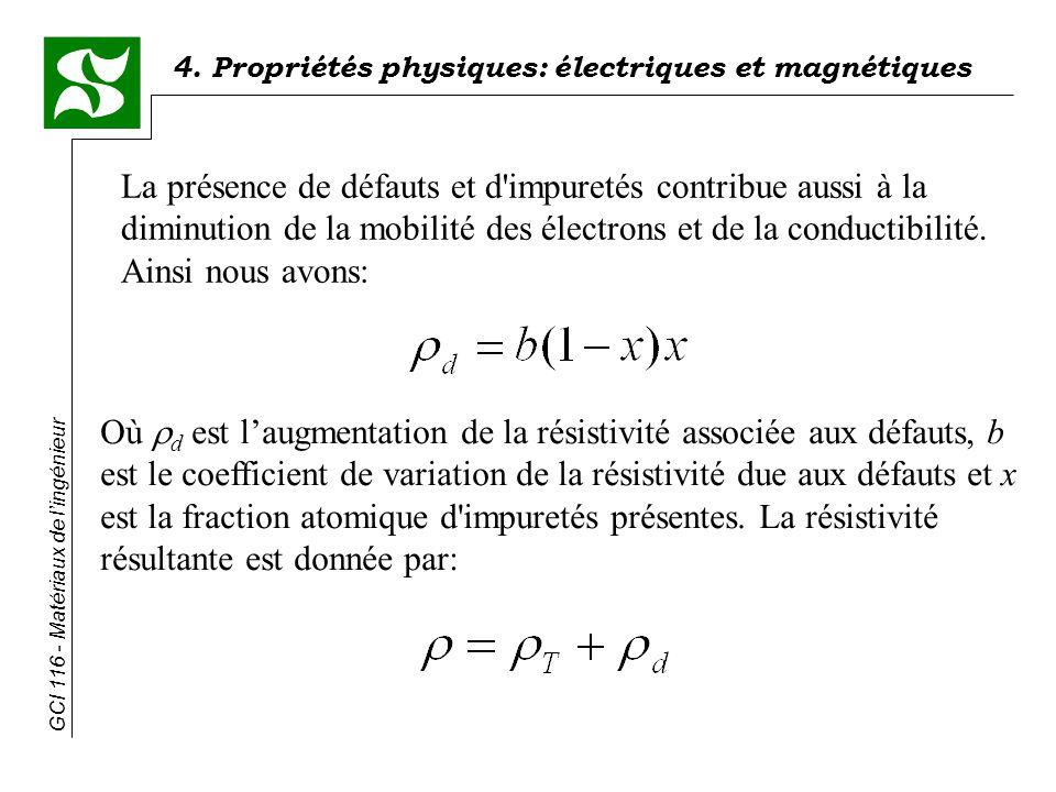 4. Propriétés physiques: électriques et magnétiques GCI 116 - Matériaux de lingénieur La présence de défauts et d'impuretés contribue aussi à la dimin