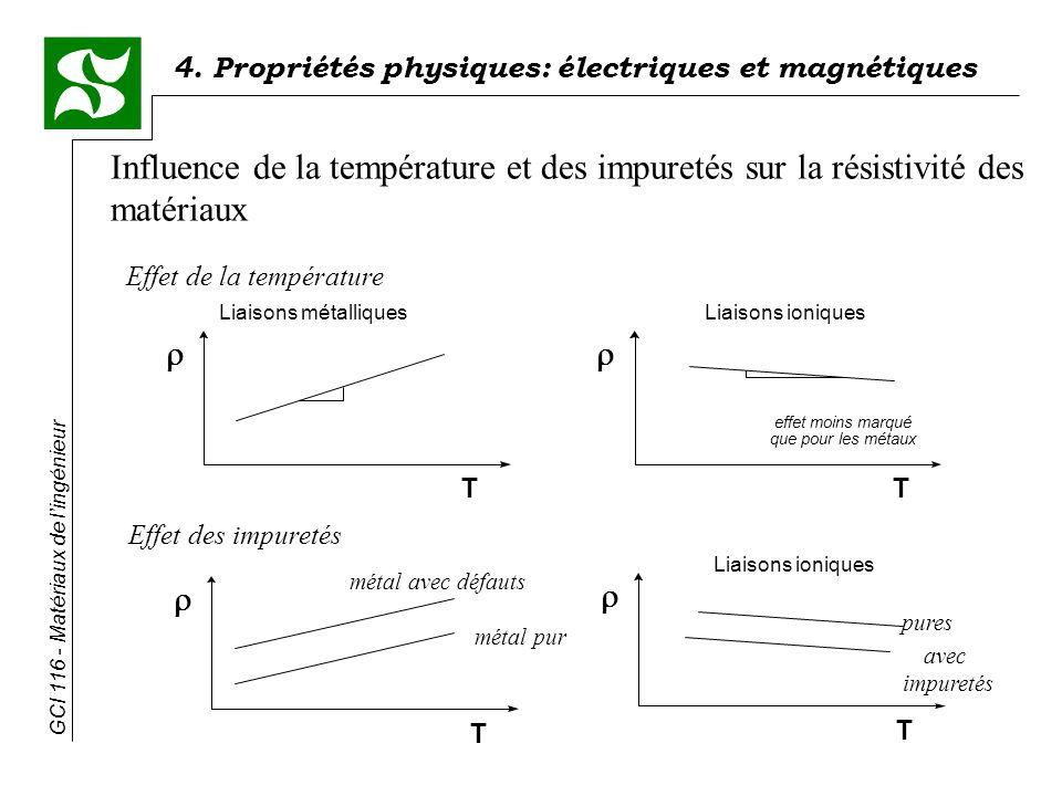4. Propriétés physiques: électriques et magnétiques GCI 116 - Matériaux de lingénieur Effet de la température T T Liaisons métalliquesLiaisons ionique