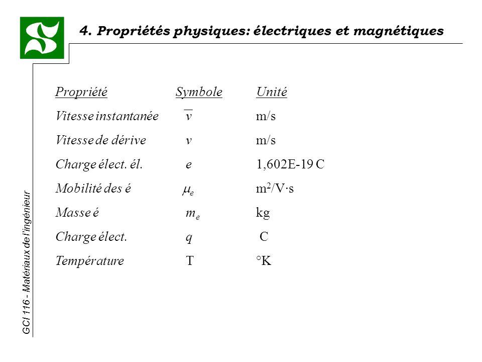 4. Propriétés physiques: électriques et magnétiques GCI 116 - Matériaux de lingénieur PropriétéSymboleUnité Vitesse instantanée vm/s Vitesse de dérive
