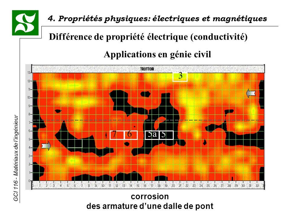 4. Propriétés physiques: électriques et magnétiques GCI 116 - Matériaux de lingénieur Différence de propriété électrique (conductivité) Applications e