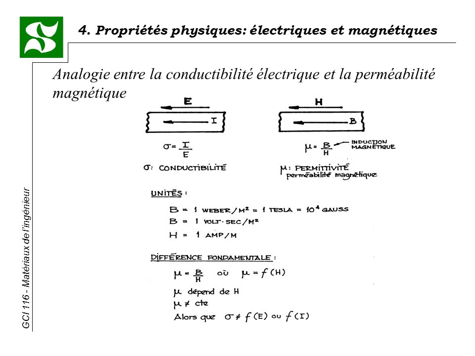 4. Propriétés physiques: électriques et magnétiques GCI 116 - Matériaux de lingénieur Analogie entre la conductibilité électrique et la perméabilité m