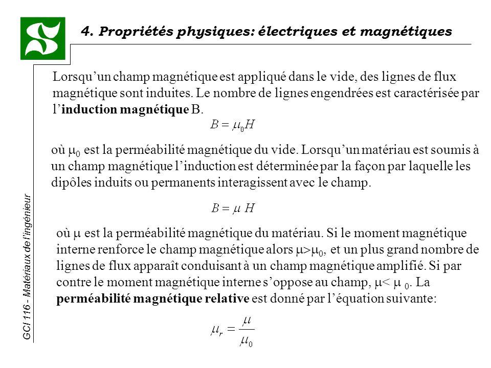 4. Propriétés physiques: électriques et magnétiques GCI 116 - Matériaux de lingénieur Lorsquun champ magnétique est appliqué dans le vide, des lignes