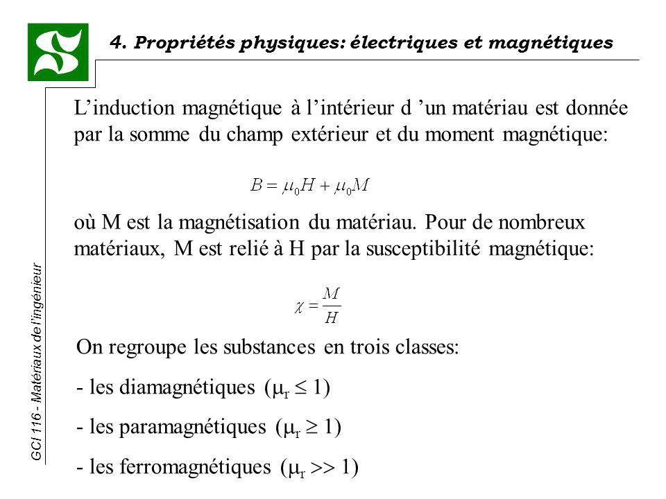 4. Propriétés physiques: électriques et magnétiques GCI 116 - Matériaux de lingénieur Linduction magnétique à lintérieur d un matériau est donnée par