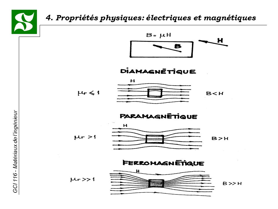 4. Propriétés physiques: électriques et magnétiques GCI 116 - Matériaux de lingénieur