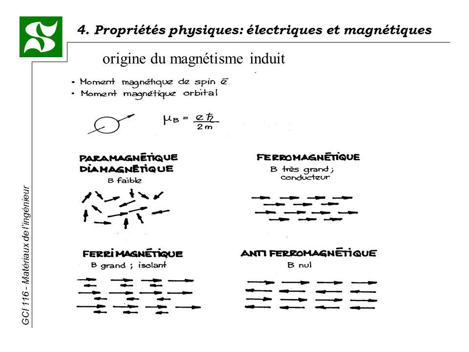 4. Propriétés physiques: électriques et magnétiques GCI 116 - Matériaux de lingénieur origine du magnétisme induit