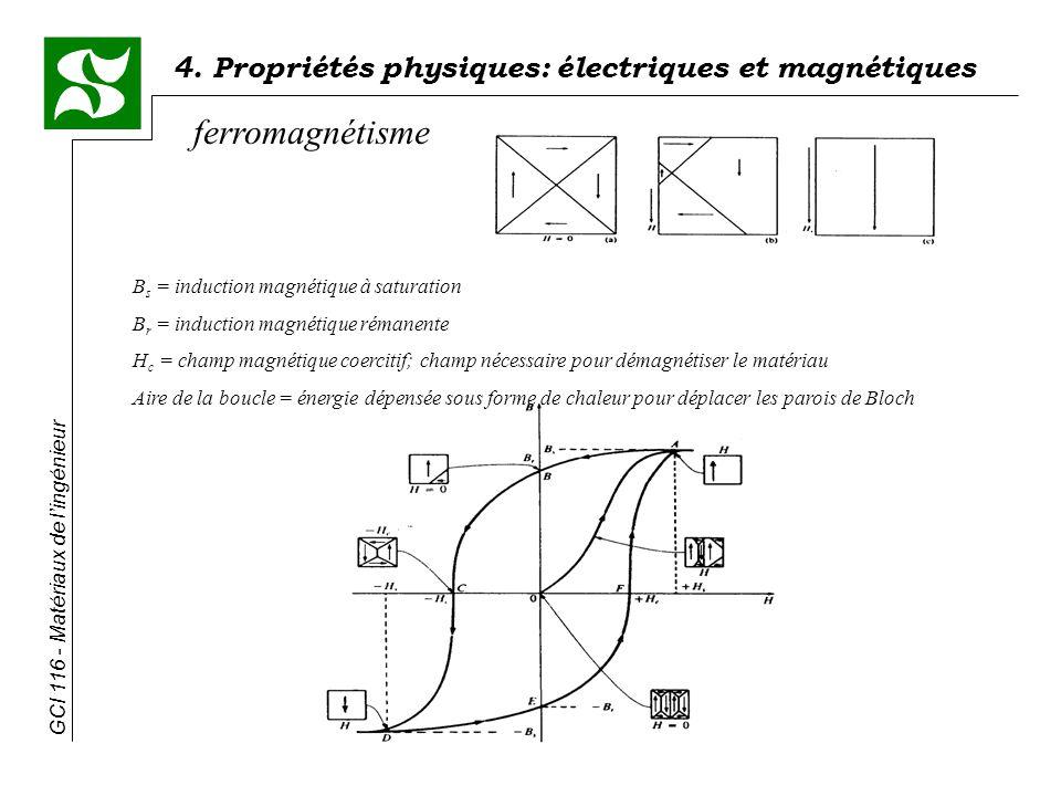 4. Propriétés physiques: électriques et magnétiques GCI 116 - Matériaux de lingénieur ferromagnétisme B s = induction magnétique à saturation B r = in