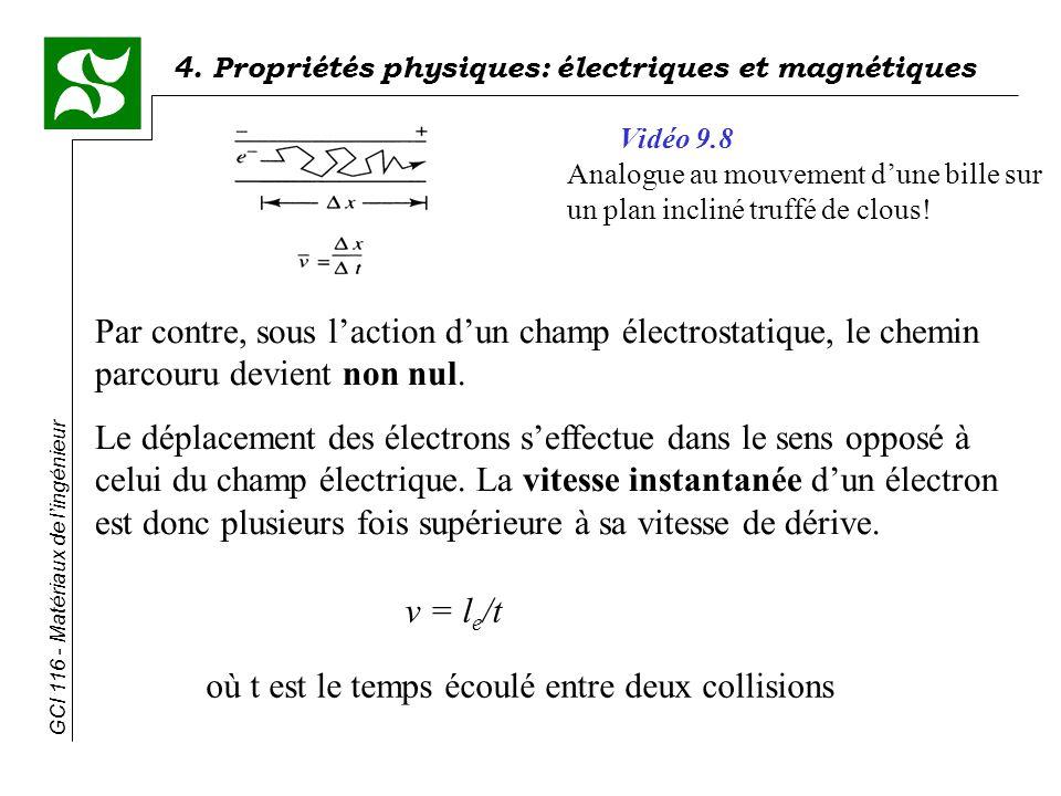 4. Propriétés physiques: électriques et magnétiques GCI 116 - Matériaux de lingénieur Par contre, sous laction dun champ électrostatique, le chemin pa