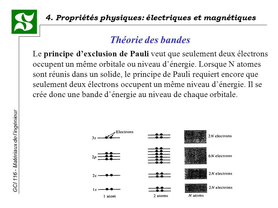 4. Propriétés physiques: électriques et magnétiques GCI 116 - Matériaux de lingénieur Le principe dexclusion de Pauli veut que seulement deux électron