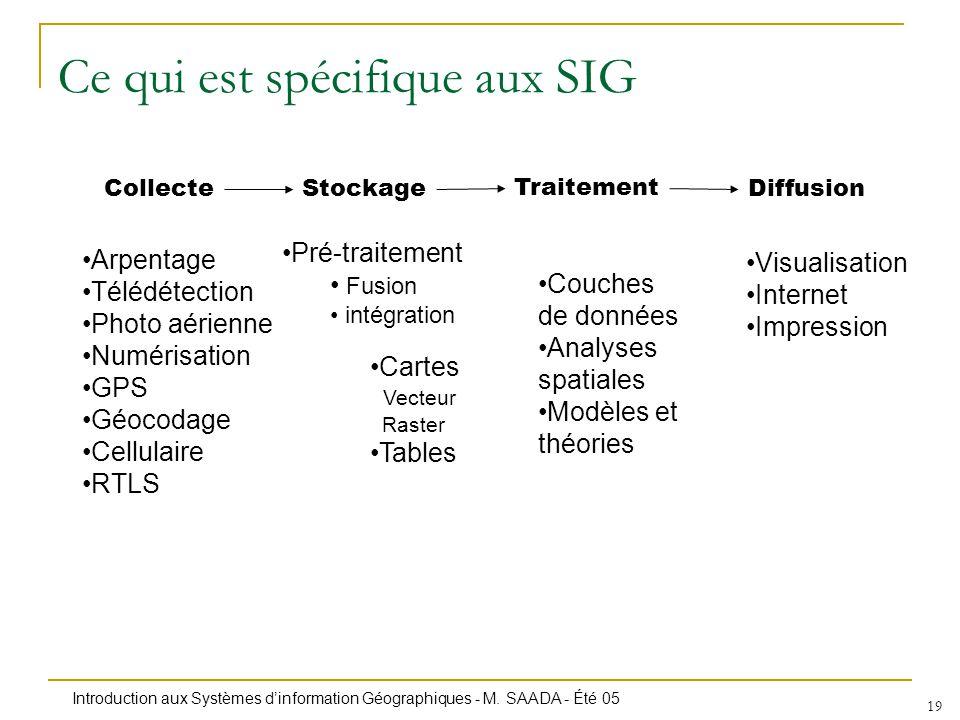 Introduction aux Systèmes dinformation Géographiques - M. SAADA - Été 05 19 Ce qui est spécifique aux SIG CollecteStockage Traitement Diffusion Arpent