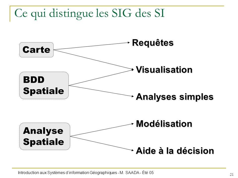 Introduction aux Systèmes dinformation Géographiques - M. SAADA - Été 05 21 Ce qui distingue les SIG des SI Carte BDD Spatiale Analyse Spatiale Requêt