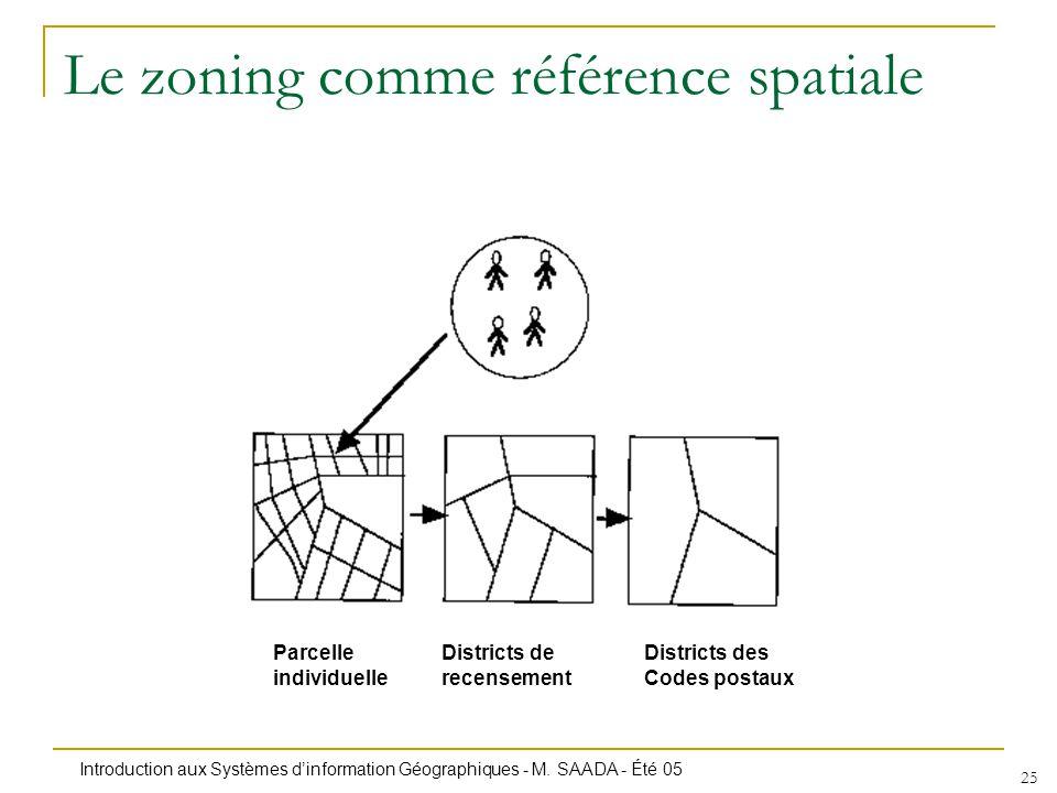 Introduction aux Systèmes dinformation Géographiques - M. SAADA - Été 05 25 Le zoning comme référence spatiale Parcelle individuelle Districts de rece