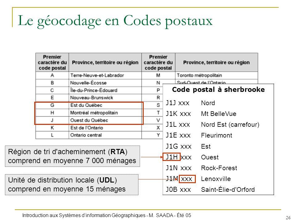Introduction aux Systèmes dinformation Géographiques - M. SAADA - Été 05 26 Le géocodage en Codes postaux Code postal à sherbrooke J1J xxx Nord J1K xx
