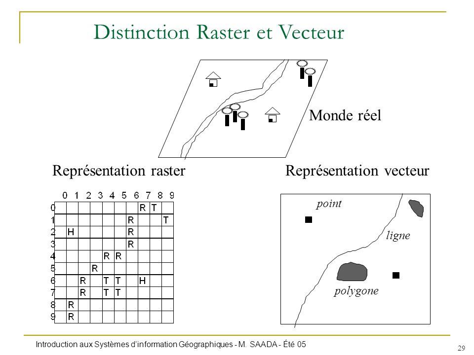 Introduction aux Systèmes dinformation Géographiques - M. SAADA - Été 05 29 Monde réel Représentation vecteur ligne polygone point Représentation rast