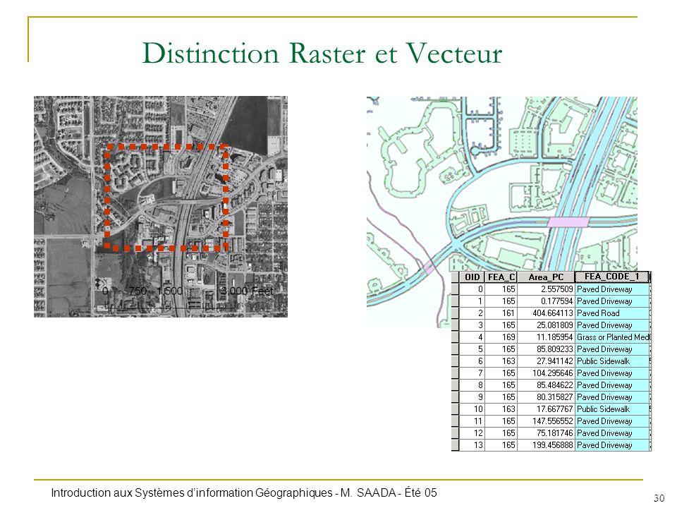 Introduction aux Systèmes dinformation Géographiques - M. SAADA - Été 05 30 Distinction Raster et Vecteur