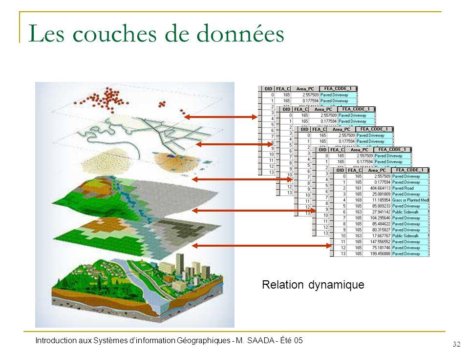 Introduction aux Systèmes dinformation Géographiques - M. SAADA - Été 05 32 Les couches de données Relation dynamique