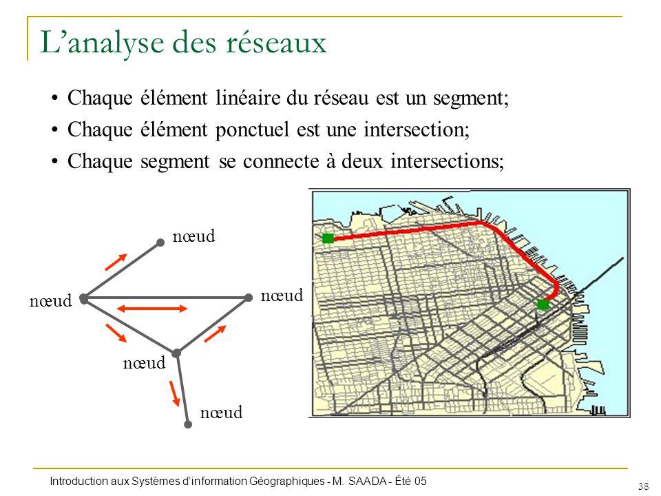 Introduction aux Systèmes dinformation Géographiques - M. SAADA - Été 05 38 Lanalyse des réseaux Chaque élément linéaire du réseau est un segment; Cha