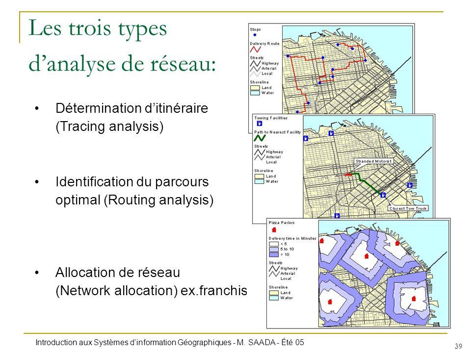 Introduction aux Systèmes dinformation Géographiques - M. SAADA - Été 05 39 Les trois types danalyse de réseau: Détermination ditinéraire (Tracing ana