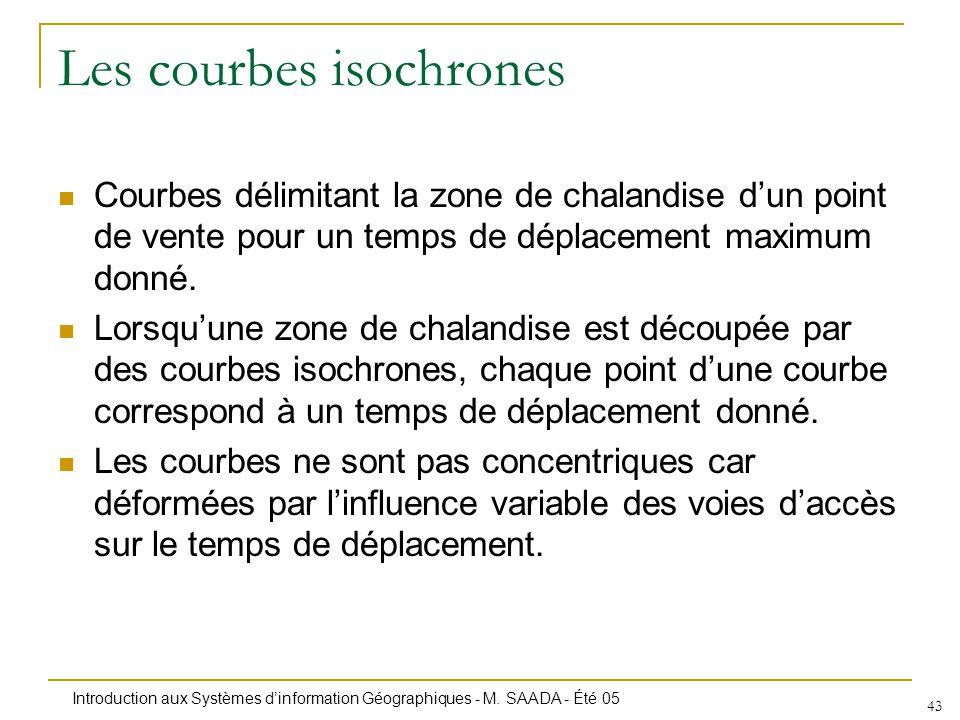 Introduction aux Systèmes dinformation Géographiques - M. SAADA - Été 05 43 Les courbes isochrones Courbes délimitant la zone de chalandise dun point