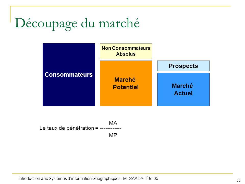 Introduction aux Systèmes dinformation Géographiques - M. SAADA - Été 05 52 Découpage du marché Consommateurs Marché Potentiel Non Consommateurs Absol