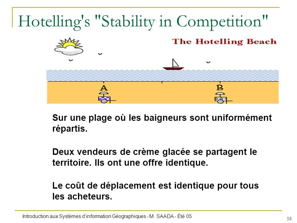 Introduction aux Systèmes dinformation Géographiques - M. SAADA - Été 05 58 Hotelling's