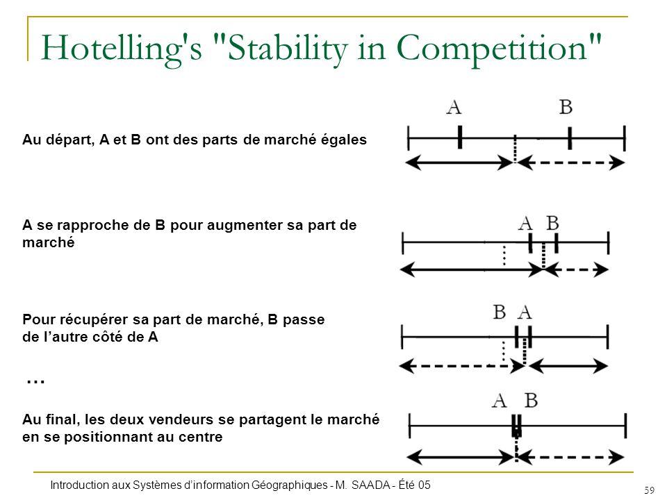 Introduction aux Systèmes dinformation Géographiques - M. SAADA - Été 05 59 Hotelling's