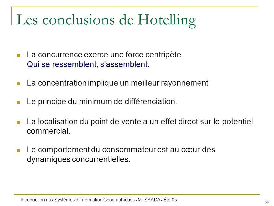 Introduction aux Systèmes dinformation Géographiques - M. SAADA - Été 05 60 Les conclusions de Hotelling Qui se ressemblent, sassemblent. La concurren