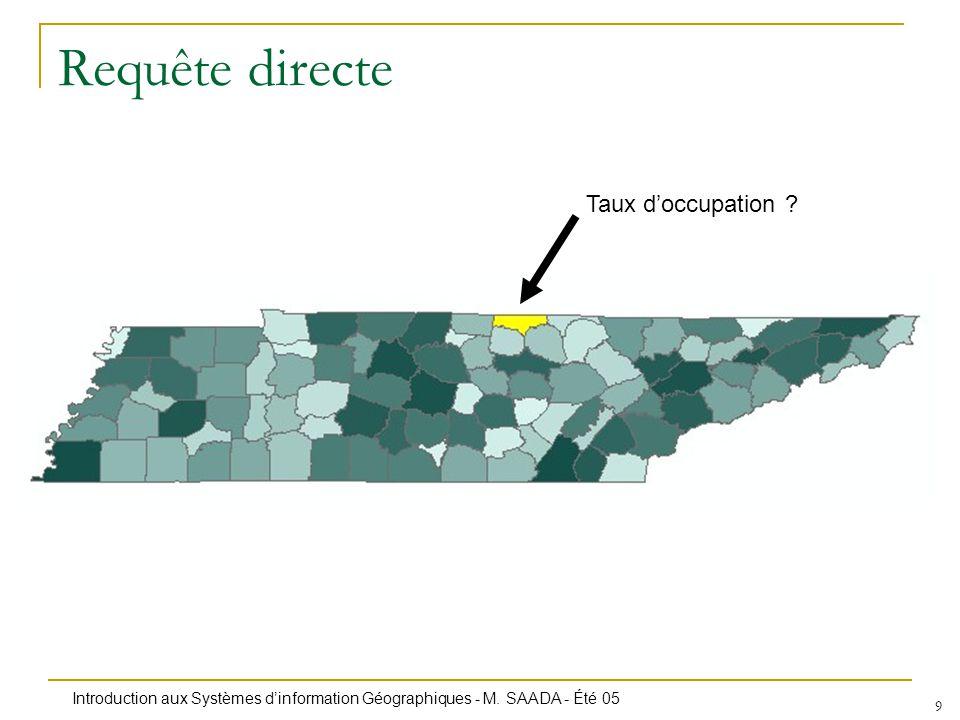 Introduction aux Systèmes dinformation Géographiques - M. SAADA - Été 05 9 Requête directe Taux doccupation ?