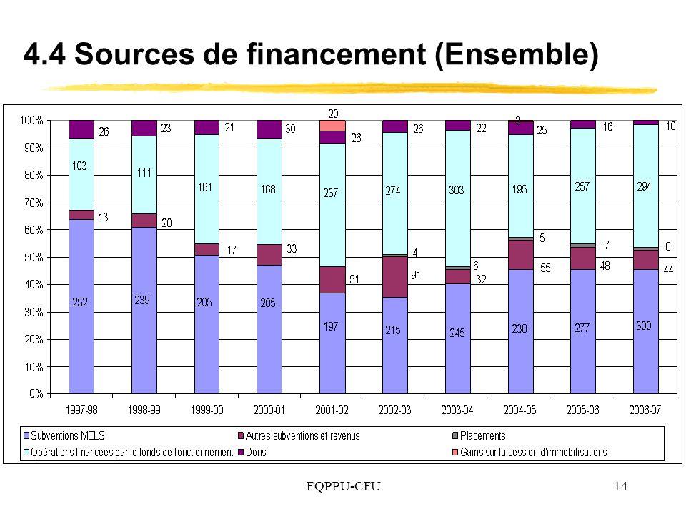 FQPPU-CFU14 4.4 Sources de financement (Ensemble)