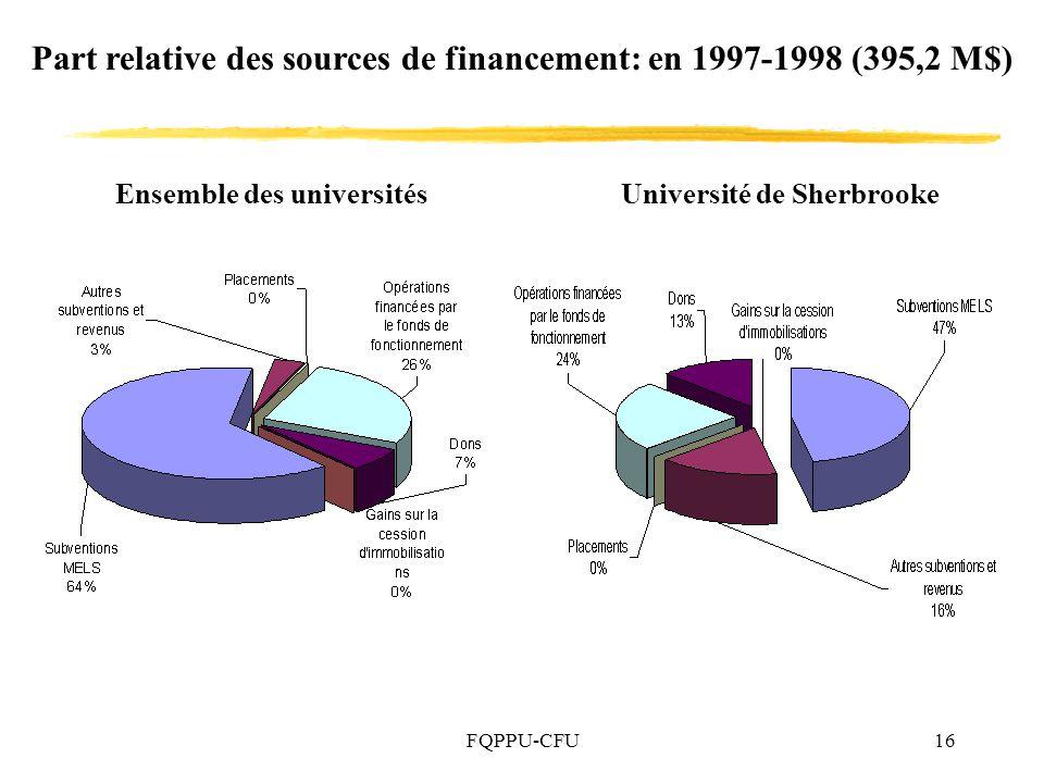 FQPPU-CFU16 Part relative des sources de financement: en 1997-1998 (395,2 M$) Ensemble des universitésUniversité de Sherbrooke