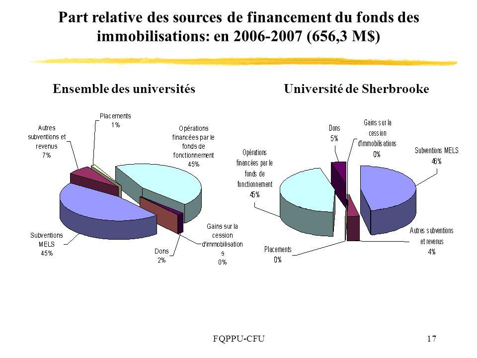 FQPPU-CFU17 Part relative des sources de financement du fonds des immobilisations: en 2006-2007 (656,3 M$) Ensemble des universitésUniversité de Sherbrooke