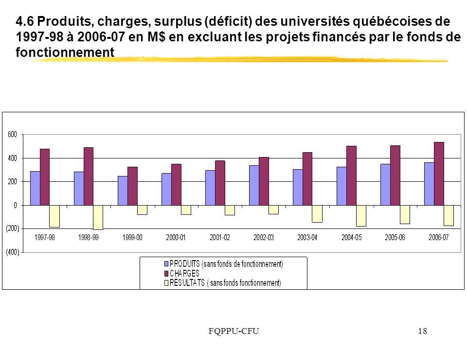 FQPPU-CFU18 4.6 Produits, charges, surplus (déficit) des universités québécoises de 1997-98 à 2006-07 en M$ en excluant les projets financés par le fonds de fonctionnement