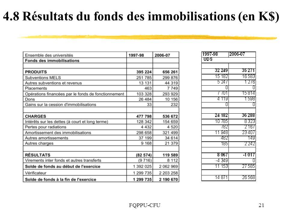 FQPPU-CFU21 4.8 Résultats du fonds des immobilisations (en K$)