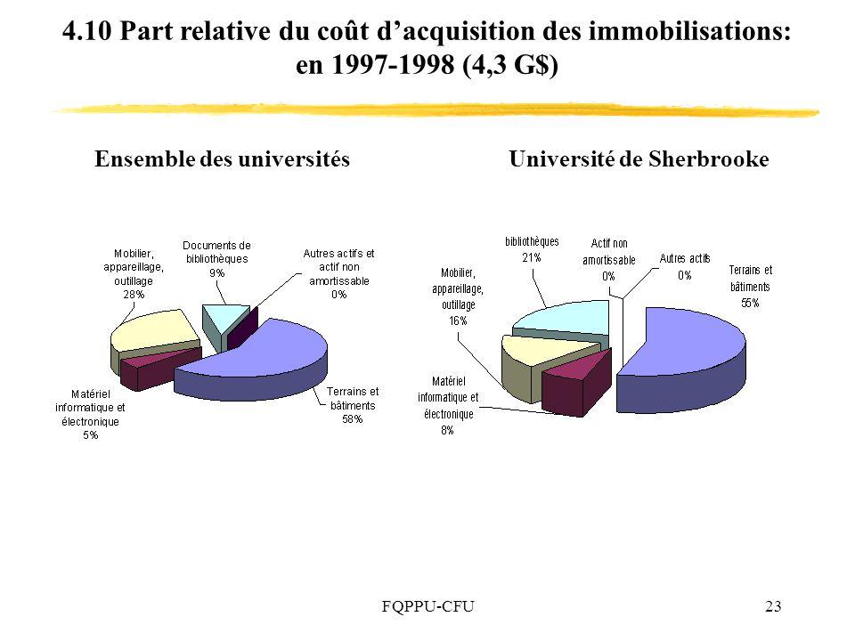 FQPPU-CFU23 4.10 Part relative du coût dacquisition des immobilisations: en 1997-1998 (4,3 G$) Ensemble des universitésUniversité de Sherbrooke