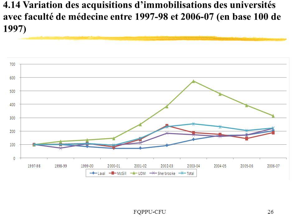 FQPPU-CFU26 4.14 Variation des acquisitions dimmobilisations des universités avec faculté de médecine entre 1997-98 et 2006-07 (en base 100 de 1997)