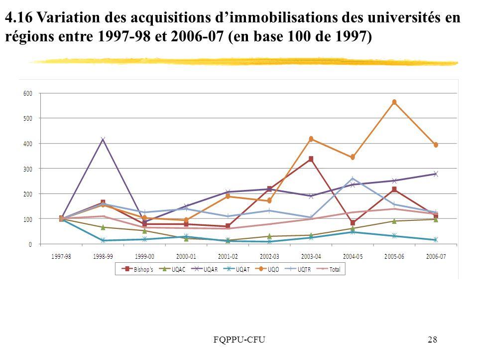 FQPPU-CFU28 4.16 Variation des acquisitions dimmobilisations des universités en régions entre 1997-98 et 2006-07 (en base 100 de 1997)