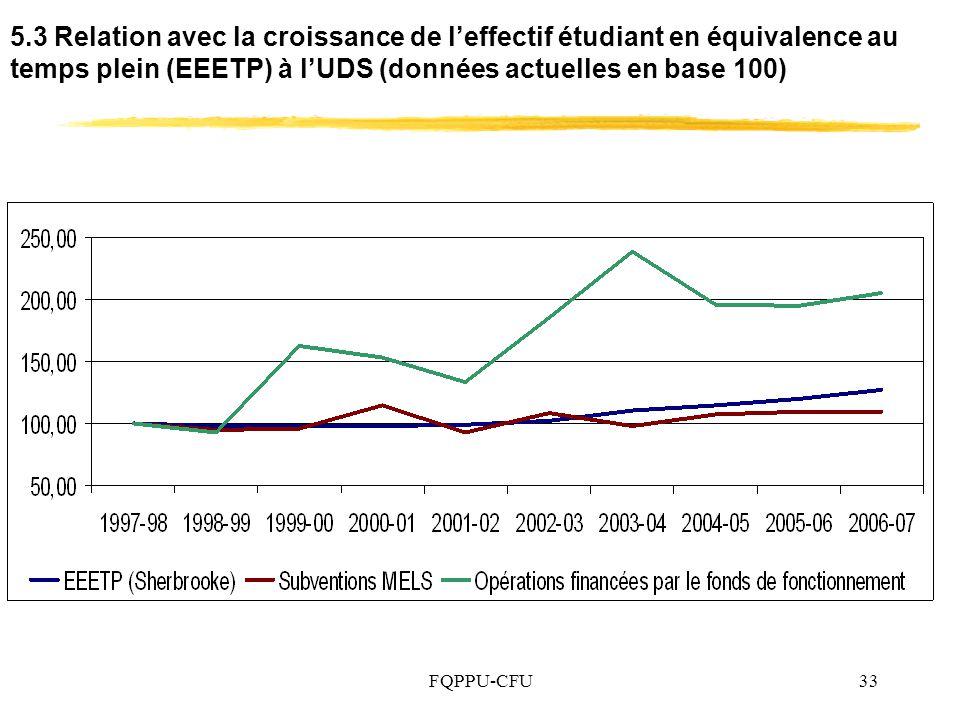 FQPPU-CFU33 5.3 Relation avec la croissance de leffectif étudiant en équivalence au temps plein (EEETP) à lUDS (données actuelles en base 100)