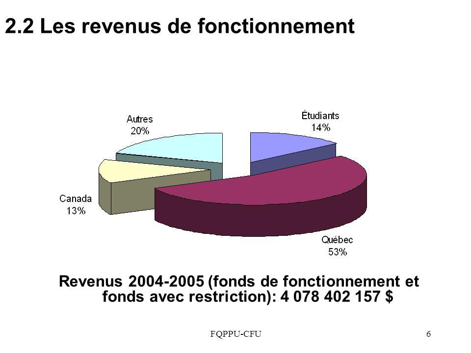 FQPPU-CFU6 2.2 Les revenus de fonctionnement Revenus 2004-2005 (fonds de fonctionnement et fonds avec restriction): 4 078 402 157 $