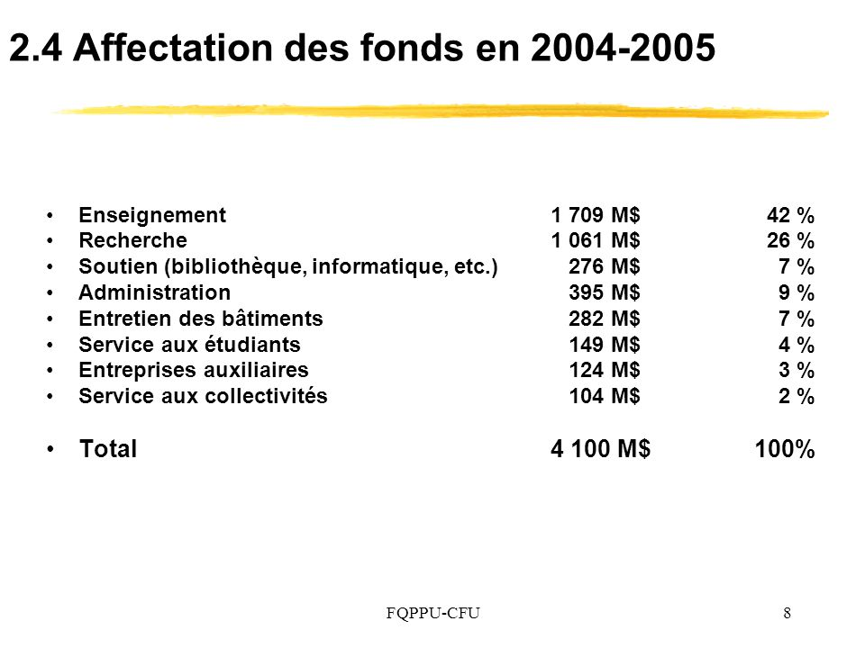 FQPPU-CFU8 2.4 Affectation des fonds en 2004-2005 Enseignement1 709 M$42 % Recherche1 061 M$26 % Soutien (bibliothèque, informatique, etc.) 276 M$ 7 % Administration 395 M$ 9 % Entretien des bâtiments 282 M$ 7 % Service aux étudiants 149 M$ 4 % Entreprises auxiliaires 124 M$ 3 % Service aux collectivités 104 M$ 2 % Total4 100 M$ 100%