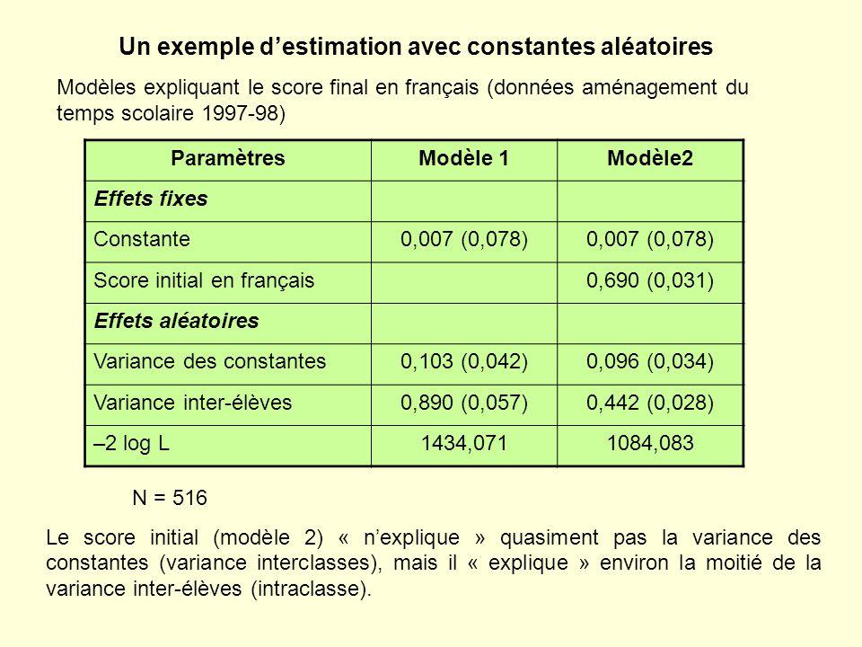 Un exemple destimation avec constantes aléatoires Modèles expliquant le score final en français (données aménagement du temps scolaire 1997-98) ParamètresModèle 1Modèle2 Effets fixes Constante0,007 (0,078) Score initial en français0,690 (0,031) Effets aléatoires Variance des constantes0,103 (0,042)0,096 (0,034) Variance inter-élèves0,890 (0,057)0,442 (0,028) –2 log L1434,0711084,083 N = 516 Le score initial (modèle 2) « nexplique » quasiment pas la variance des constantes (variance interclasses), mais il « explique » environ la moitié de la variance inter-élèves (intraclasse).