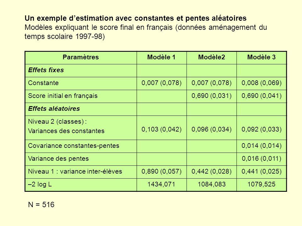 Un exemple destimation avec constantes et pentes aléatoires Modèles expliquant le score final en français (données aménagement du temps scolaire 1997-98) ParamètresModèle 1Modèle2Modèle 3 Effets fixes Constante0,007 (0,078) 0,008 (0,069) Score initial en français0,690 (0,031)0,690 (0,041) Effets aléatoires Niveau 2 (classes) : Variances des constantes 0,103 (0,042)0,096 (0,034)0,092 (0,033) Covariance constantes-pentes0,014 (0,014) Variance des pentes0,016 (0,011) Niveau 1 : variance inter-élèves0,890 (0,057)0,442 (0,028)0,441 (0,025) –2 log L1434,0711084,0831079,525 N = 516