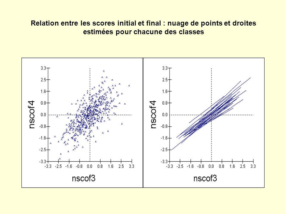 Relation entre les scores initial et final : nuage de points et droites estimées pour chacune des classes