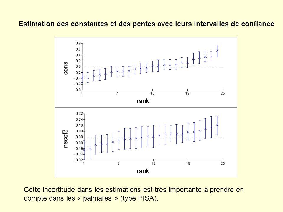Estimation des constantes et des pentes avec leurs intervalles de confiance Cette incertitude dans les estimations est très importante à prendre en compte dans les « palmarès » (type PISA).