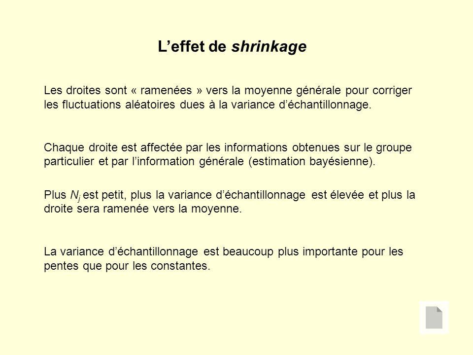 Leffet de shrinkage Les droites sont « ramenées » vers la moyenne générale pour corriger les fluctuations aléatoires dues à la variance déchantillonnage.