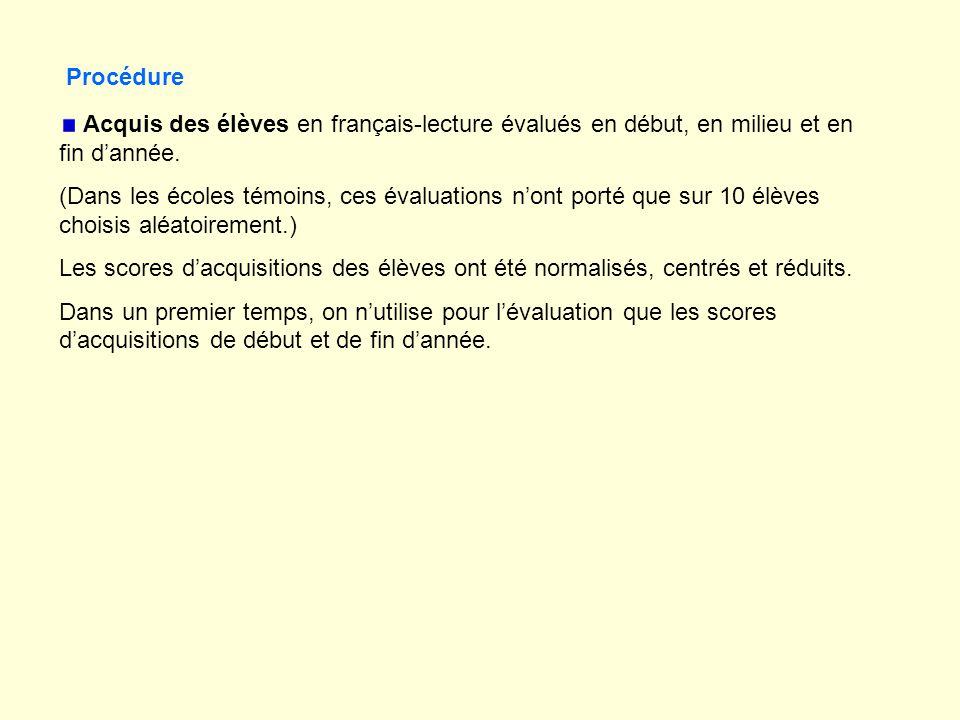 Acquis des élèves en français-lecture évalués en début, en milieu et en fin dannée.