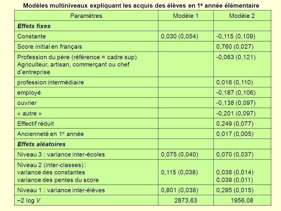 ParamètresModèle 1Modèle 2 Effets fixes Constante0,030 (0,054)-0,115 (0,109) Score initial en français0,760 (0,027) Profession du père (référence = cadre sup) Agriculteur, artisan, commerçant ou chef dentreprise -0,063 (0,121) profession intermédiaire0,016 (0,110) employé-0,187 (0,106) ouvrier-0,138 (0,097) « autre »-0,201 (0,097) Effectif réduit0,249 (0,077) Ancienneté en 1 e année0,017 (0,005) Effets aléatoires Niveau 3 : variance inter-écoles0,075 (0,040)0,070 (0,037) Niveau 2 (inter-classes) : variance des constantes variance des pentes du score 0,115 (0,038)0,038 (0,014) 0,039 (0,011) Niveau 1 : variance inter-élèves0,801 (0,038)0,295 (0,015) –2 log V2873,631956,08 Modèles multiniveaux expliquant les acquis des élèves en 1 e année élémentaire