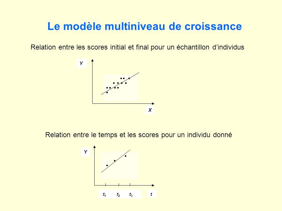 X Y Y t t 1 t 2 t 3 Le modèle multiniveau de croissance Relation entre les scores initial et final pour un échantillon dindividus Relation entre le temps et les scores pour un individu donné